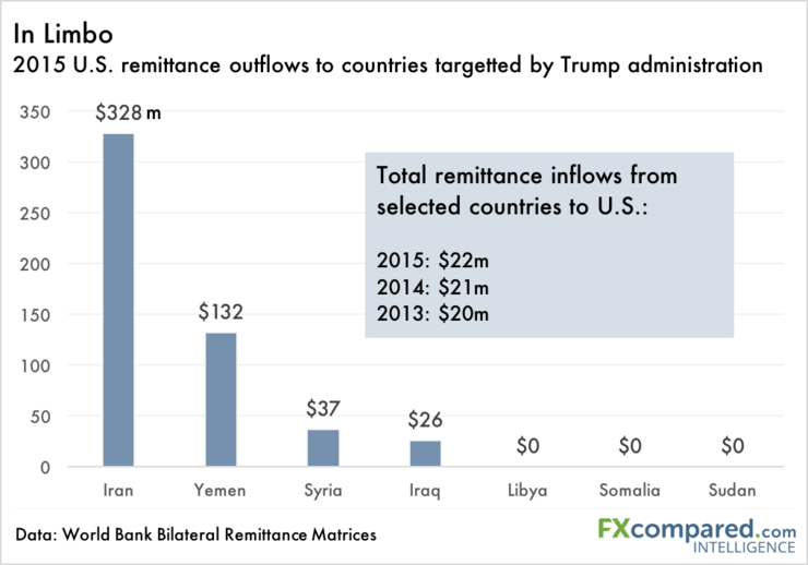 Remittance outflows from countries caught in U.S. travel ban