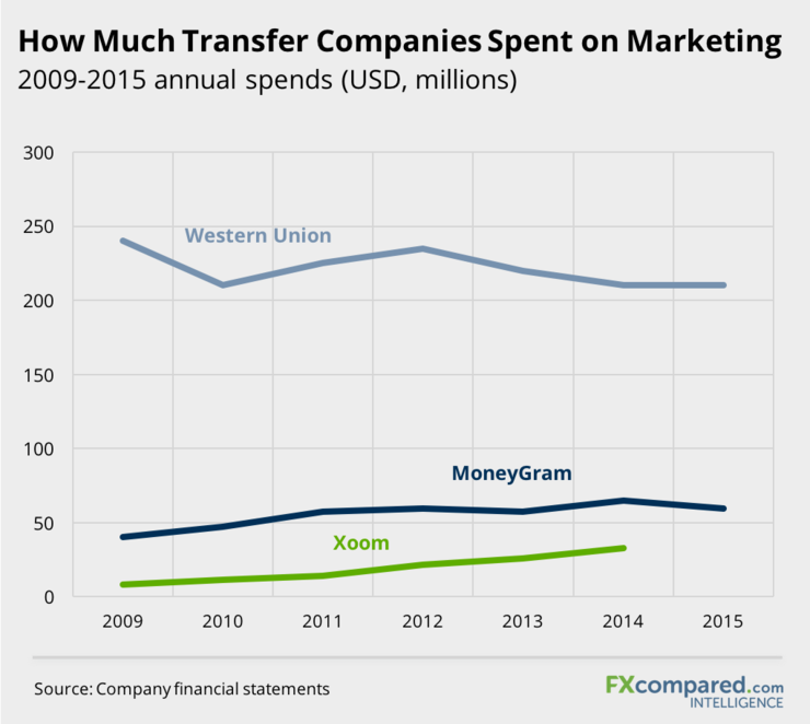 How Much Transfer Companies Spent On Marketing