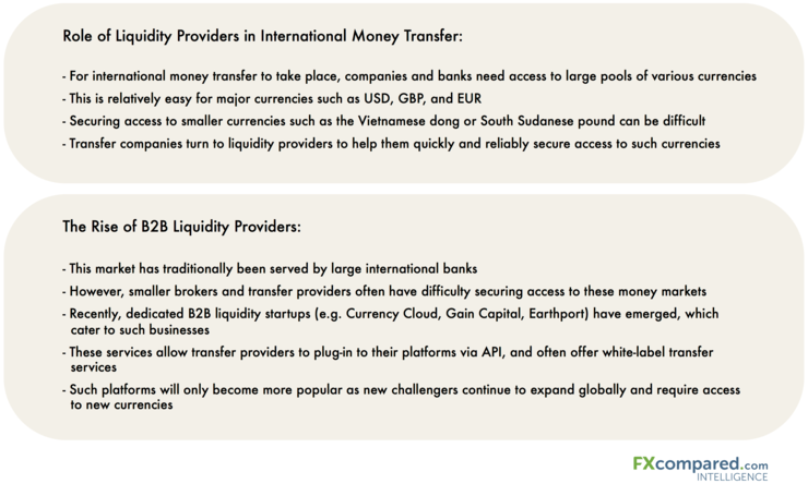 Liquidity providers in International money transfer