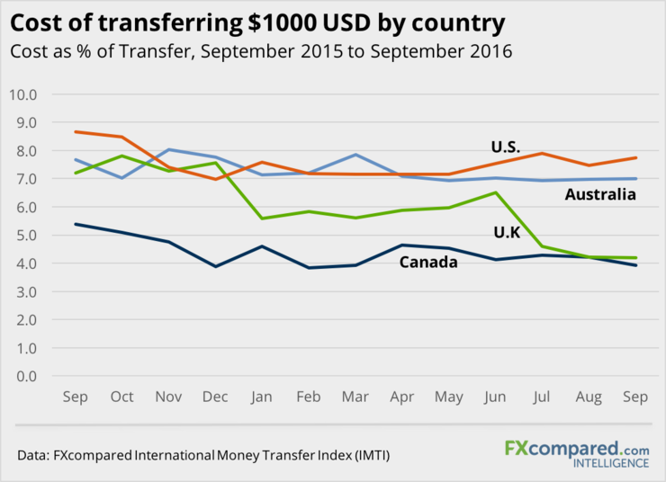 Cost of Transferring 1000 USD By Country
