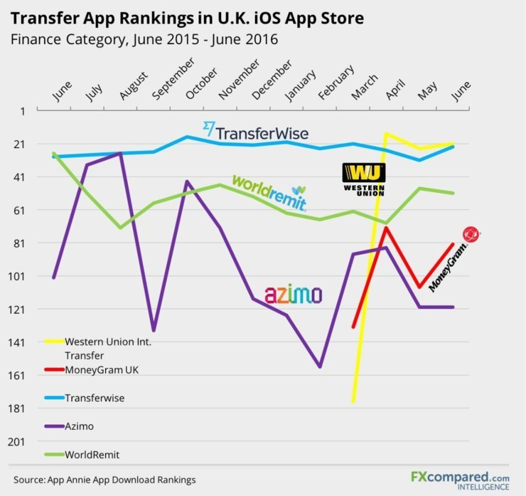 Transfer App Rankings in U.K. ioS App Store