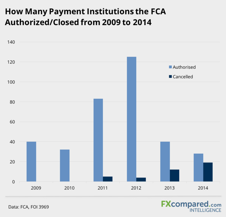 How Many Payment Institutions The FCA Authorized/Closed from 2009 to 2014