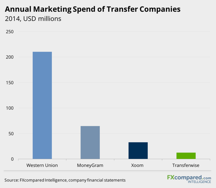 Annual Marketing Spend of Transfer Companies