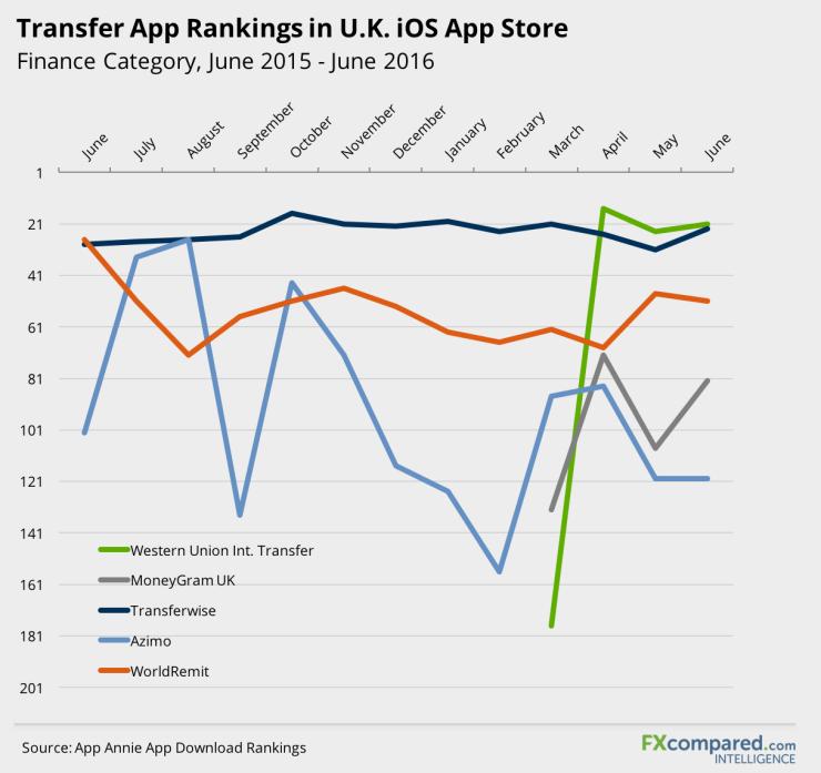 Transfer App Rankings in UK iOS App Store
