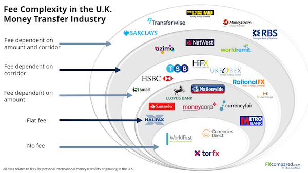 Fee Complexity in the UK Money Transfer Industry