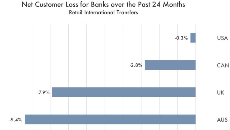 net bank customer loss chart us uk