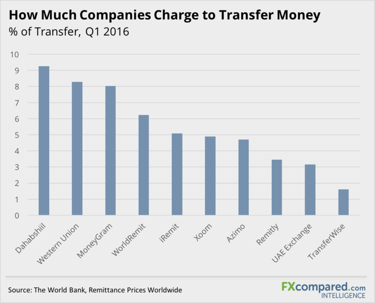 How Much Companies Charge to Transfer Money