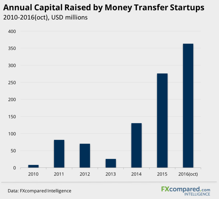 Annual capital raised by money transfer startups 2010-2016