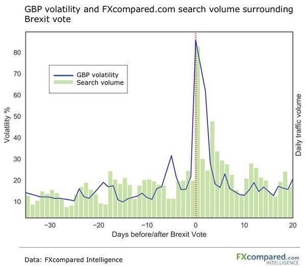 GBP volatility and FXcompared.com search volume surrounding Brexit vote