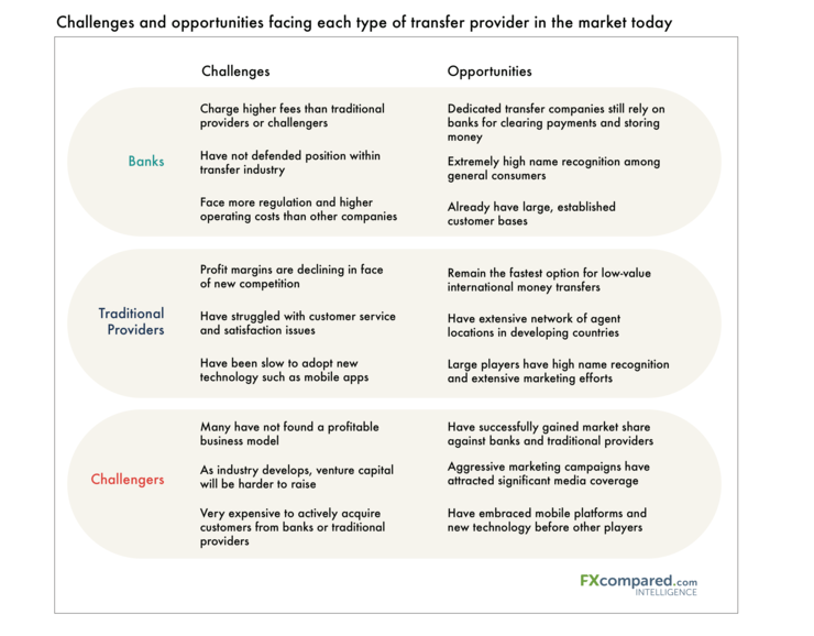 Challenges and opportunities facing each type of transfer provide in the market today