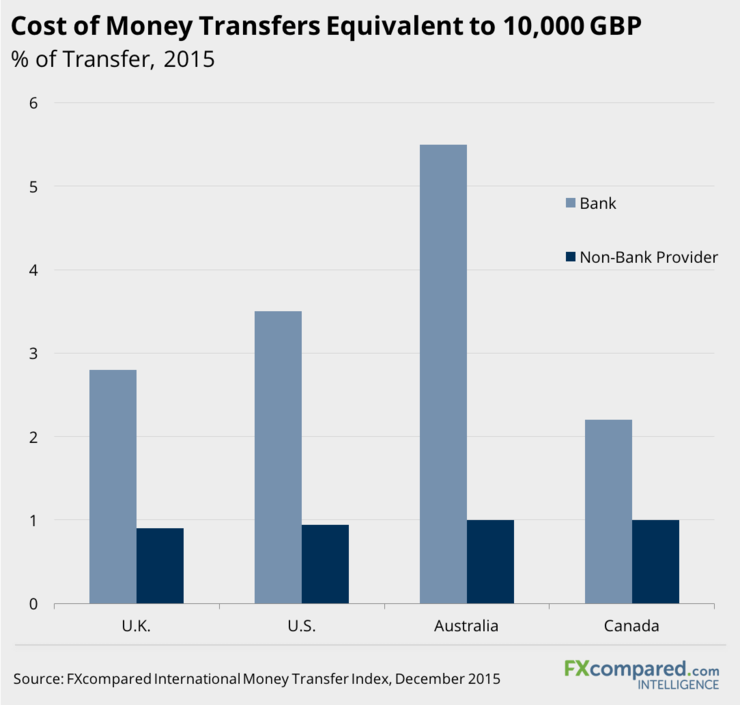 Cost of Money Transfers Equivalent to 10000 GBP