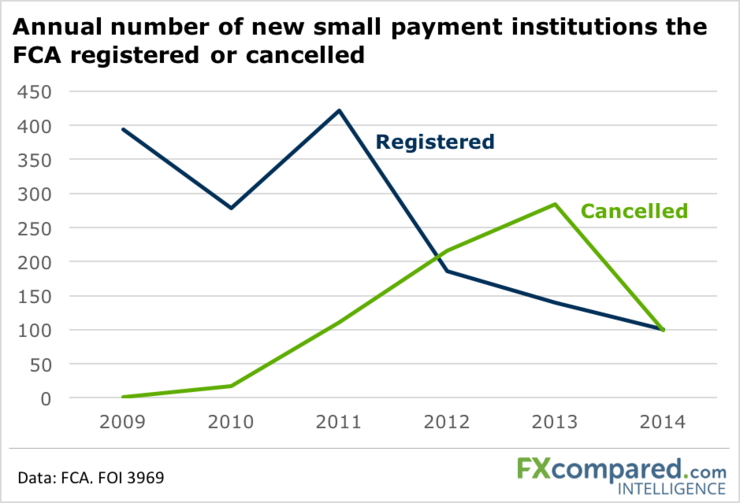 Annual number of new small payment institutions the FCA registered or cancelled
