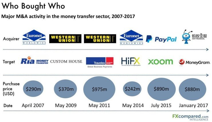 Transfer Industry Mergers Infographic