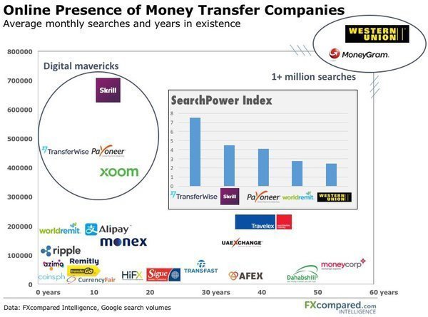 Online Presence of Money Transfer Companies