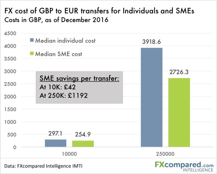 SME Savings Per Transfer