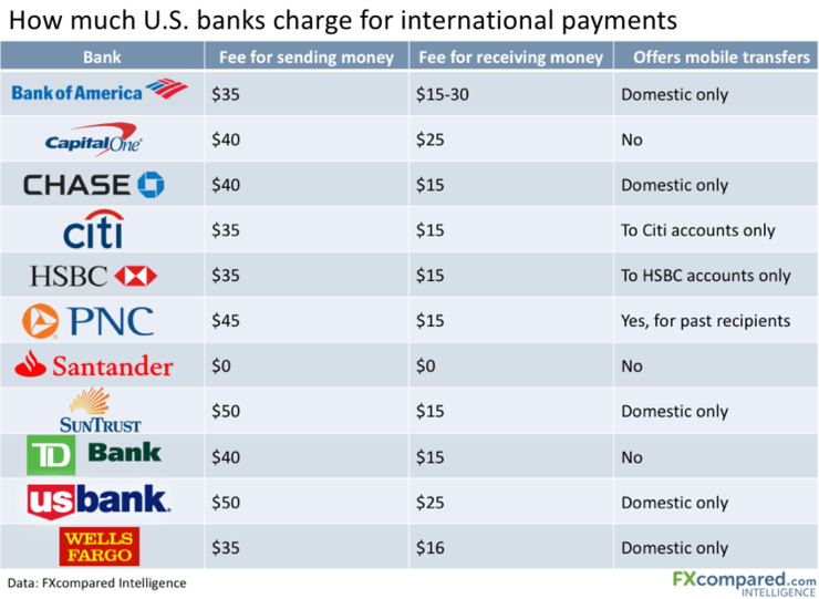 US Bank Wire Fees