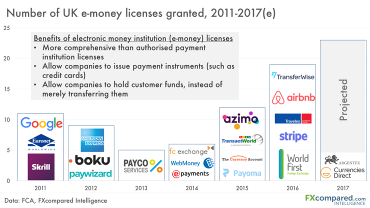 Growth of e-money licenses in UK