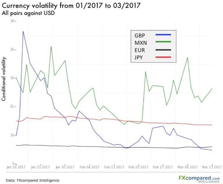GBP Volatility Chart 2017
