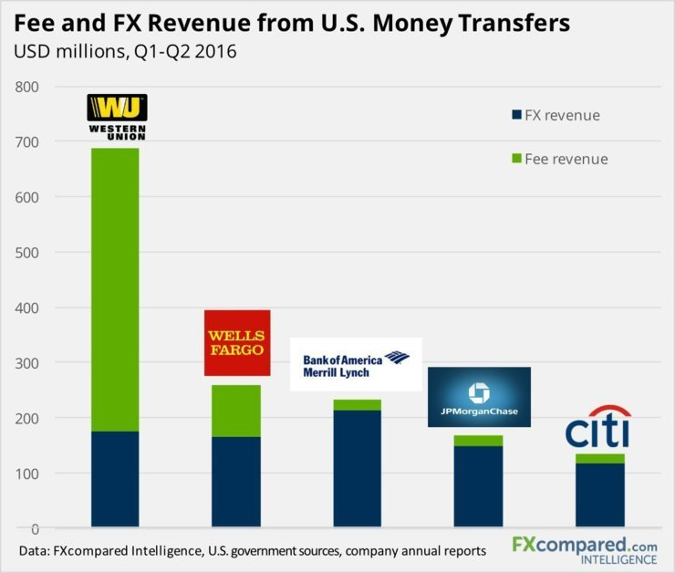Fee and FX Revenue from U.S. Money Transfers