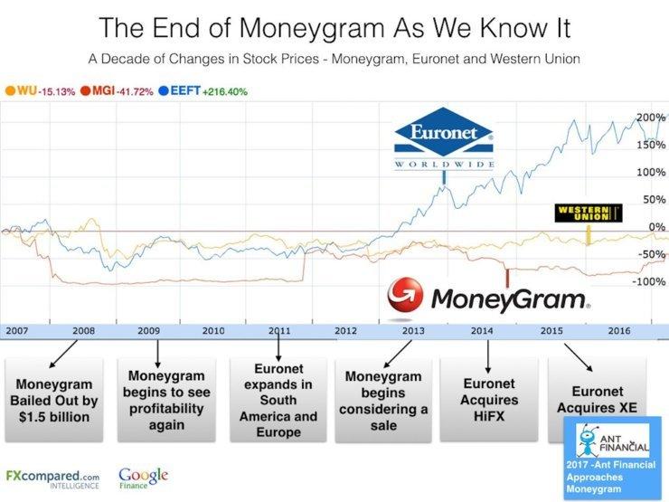 ant financial euronet moneygram race