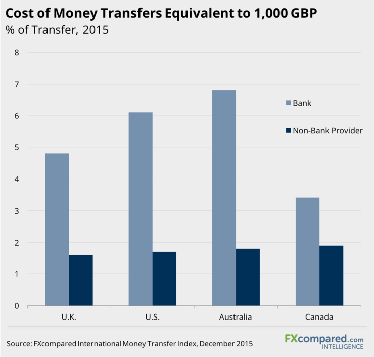 Cost of Money Transfers Equivalent to 1000 GBP