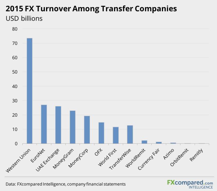 2015 FX turnover among money transfer companies
