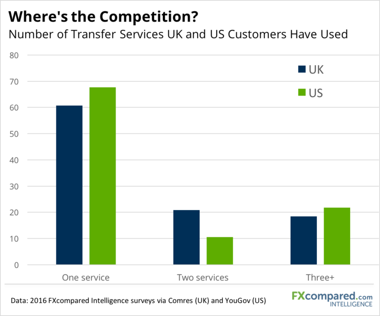 Number of Transfer Services UK and US Customers Have Used