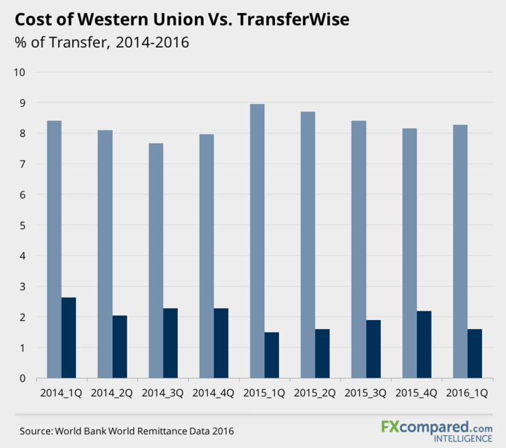 Cost of Using Western Union Versus TransferWise