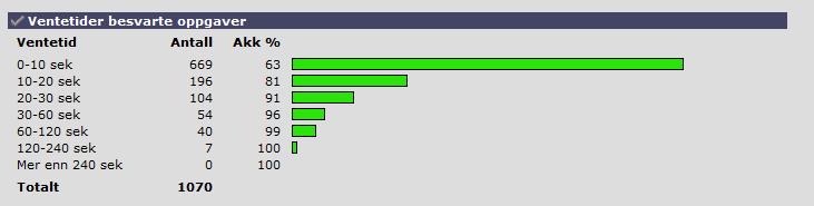 Tlf. statistikk juni 2013
