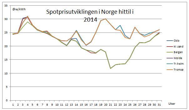 Spotprisutviklingen i de ulike landsdeler i Norge