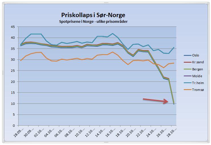 Priskollaps i Sør-Norge