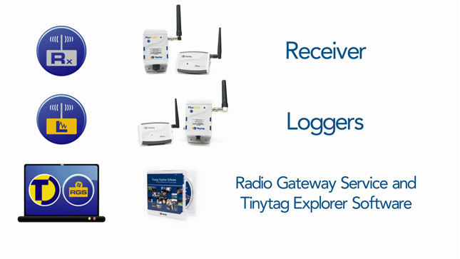 radio receiver, radio data loggers, radio gateway service and tinytag explorer software