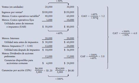 Apalancamiento Y Estructura De Capital By Cesarmendezudv On