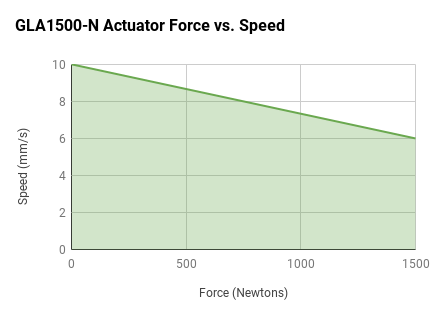 GLA1500-N Force vs Speed Graph