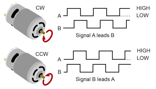Quadrature dual-channel encoder motor direction graphical example
