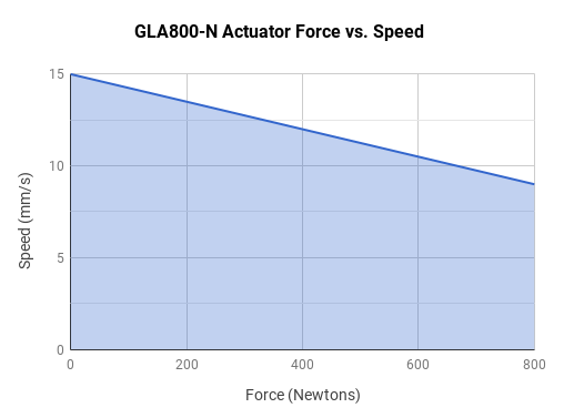 GLA800-N Actuator Force vs Speed Graph