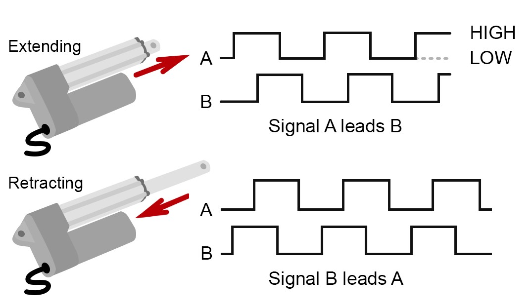 Quadrature Encoder Signal Output Actuator Extending Retracting
