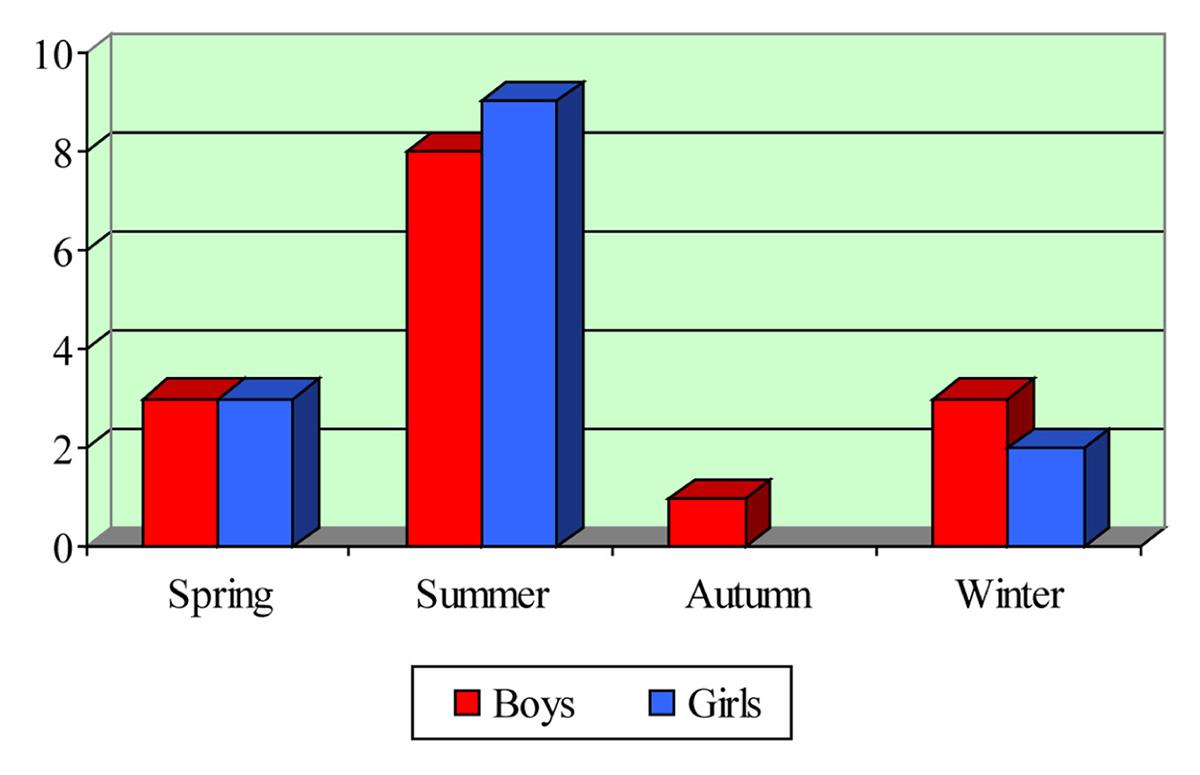 Image: Graphs.
