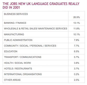 The jobs new language graduates really did in 2001, according to   http://www.llas.ac.uk/resources/gpg/1392