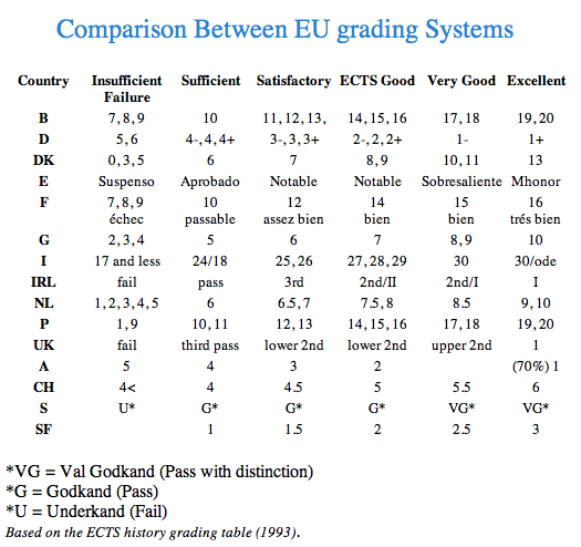 Academic grade comparison in Europe