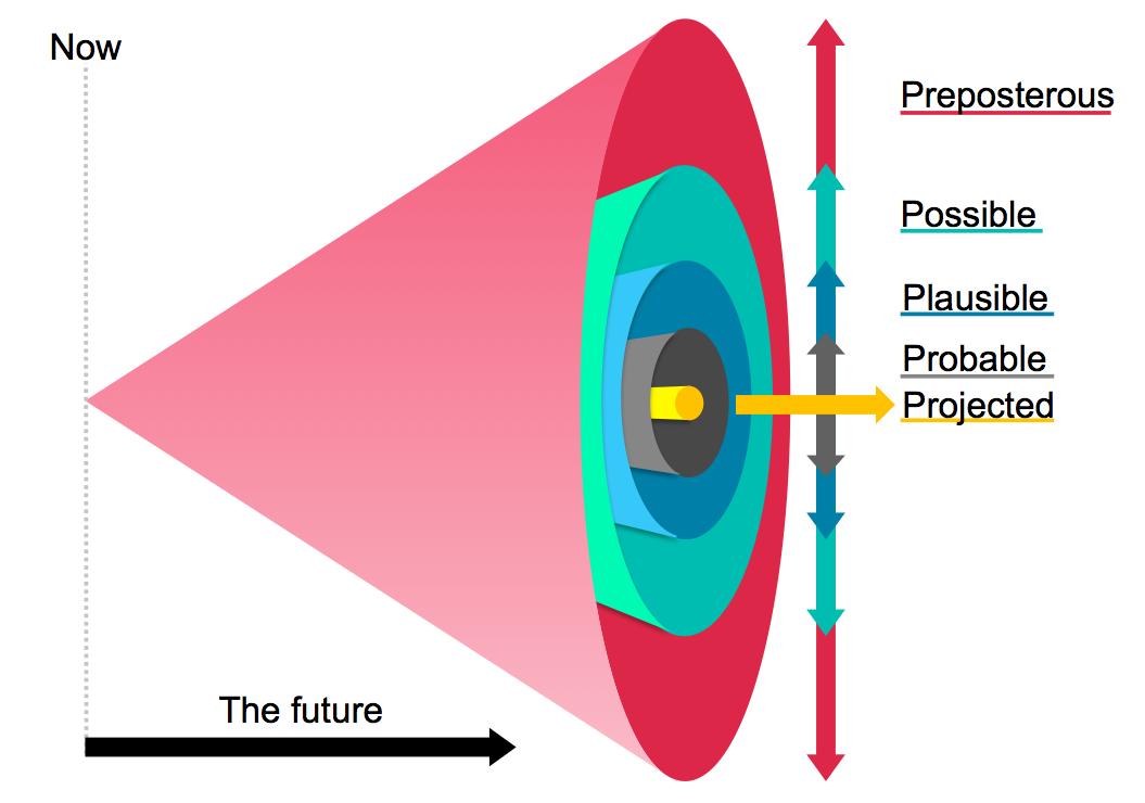 Futures Cone