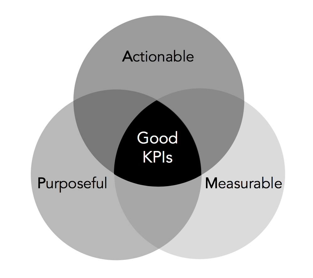 Goal Atlas - AMP Model of Good KPIs