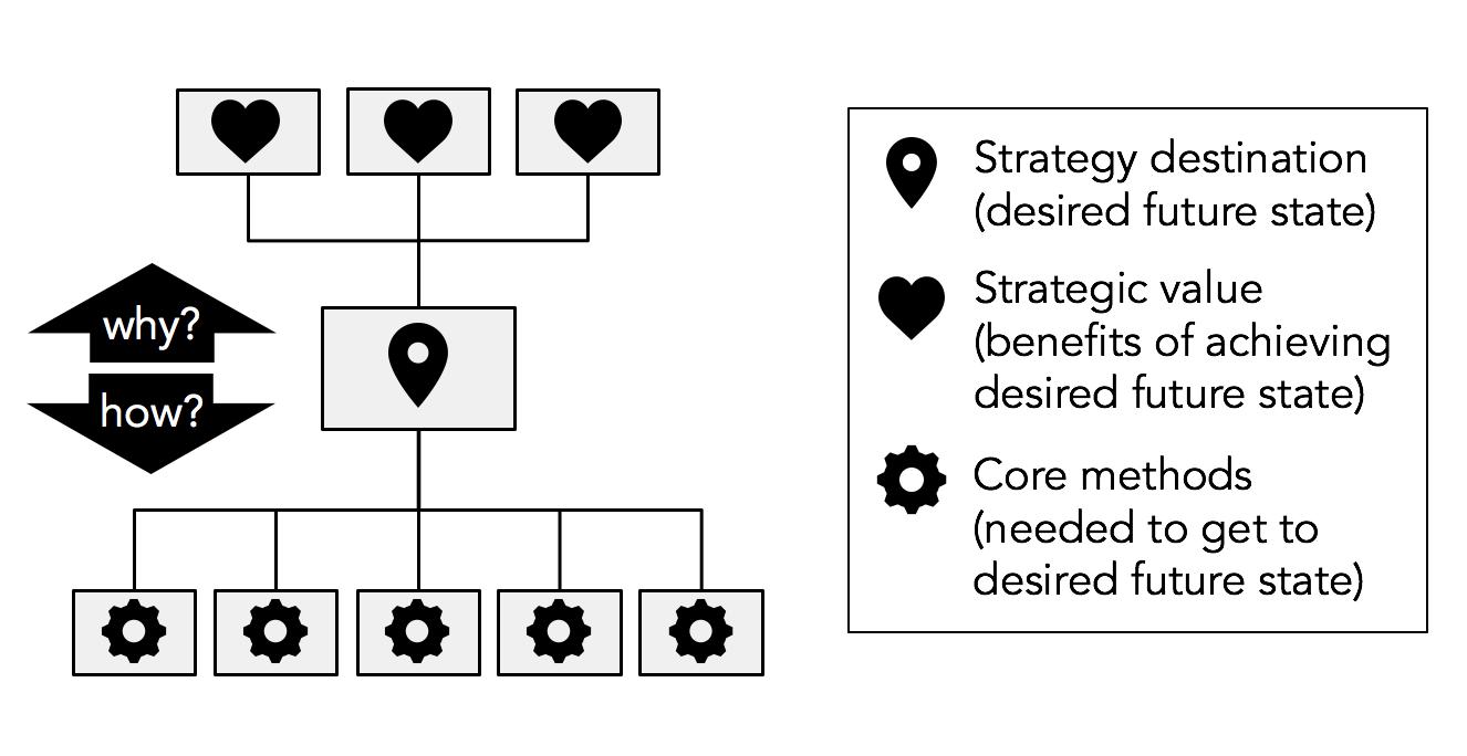 Goal Atlas - Cascade Model of Strategy