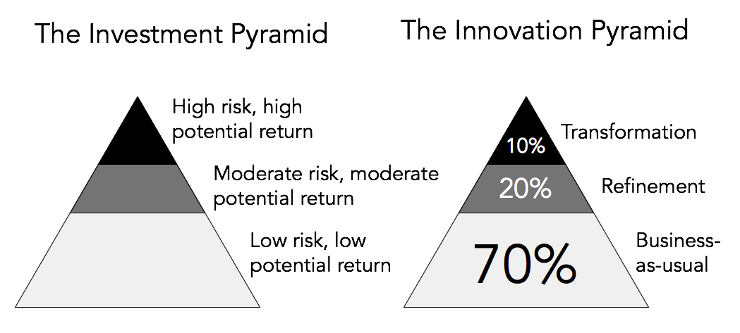 Goal Atlas - Investment And Innovation Pyramids