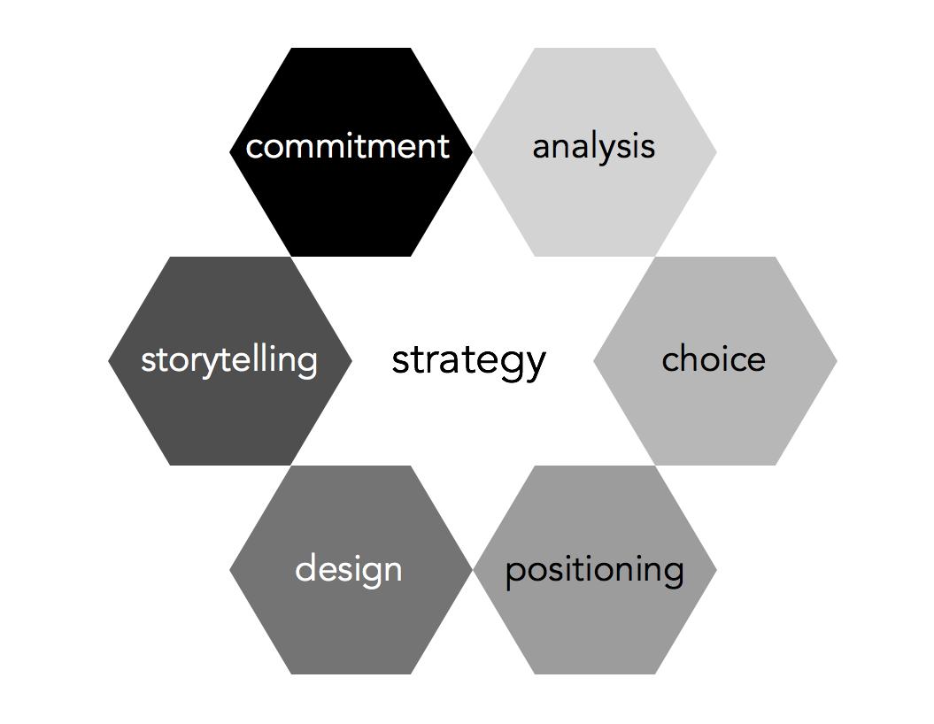 Goal Atlas - Six Elements of Strategy