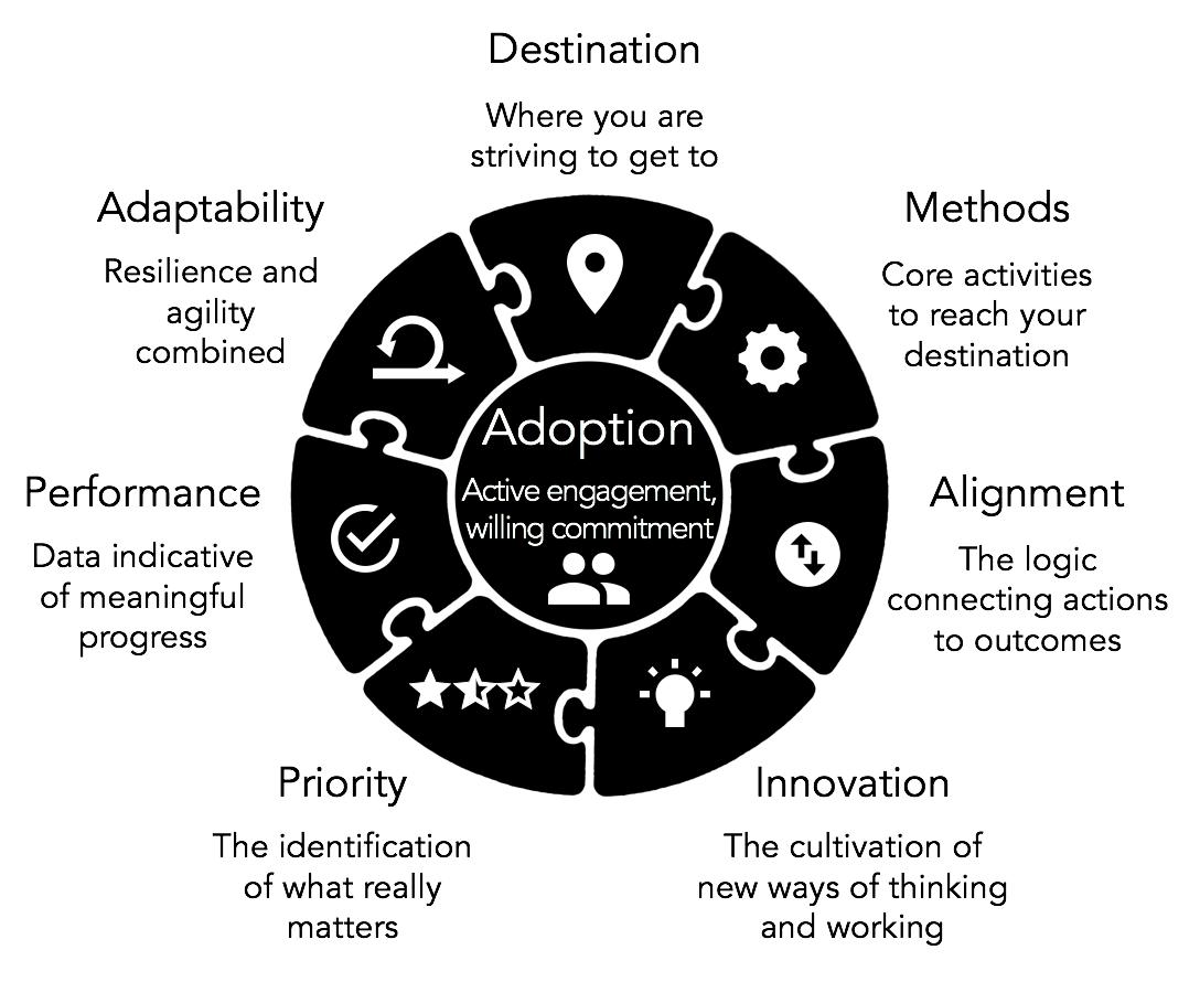 Goal Atlas - Strategy Design Model