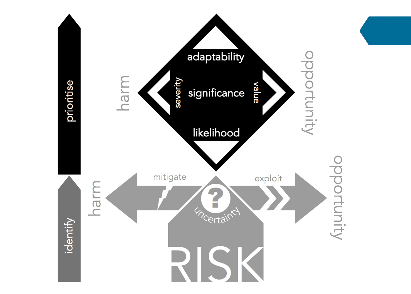 Goal Atlas - Prioritising Risk for Strategy Model (PRiSM)
