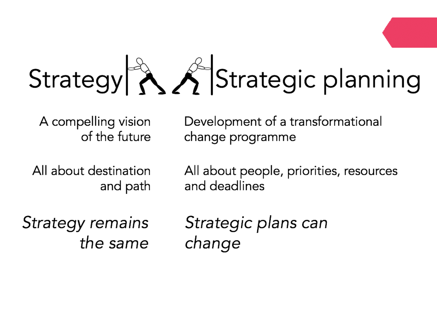Goal Atlas - Separation Model of Strategy