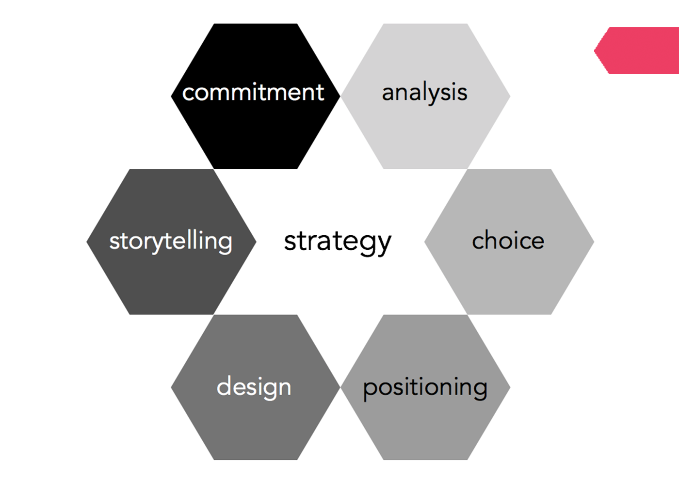 Goal Atlas - Six Elements of Strategy