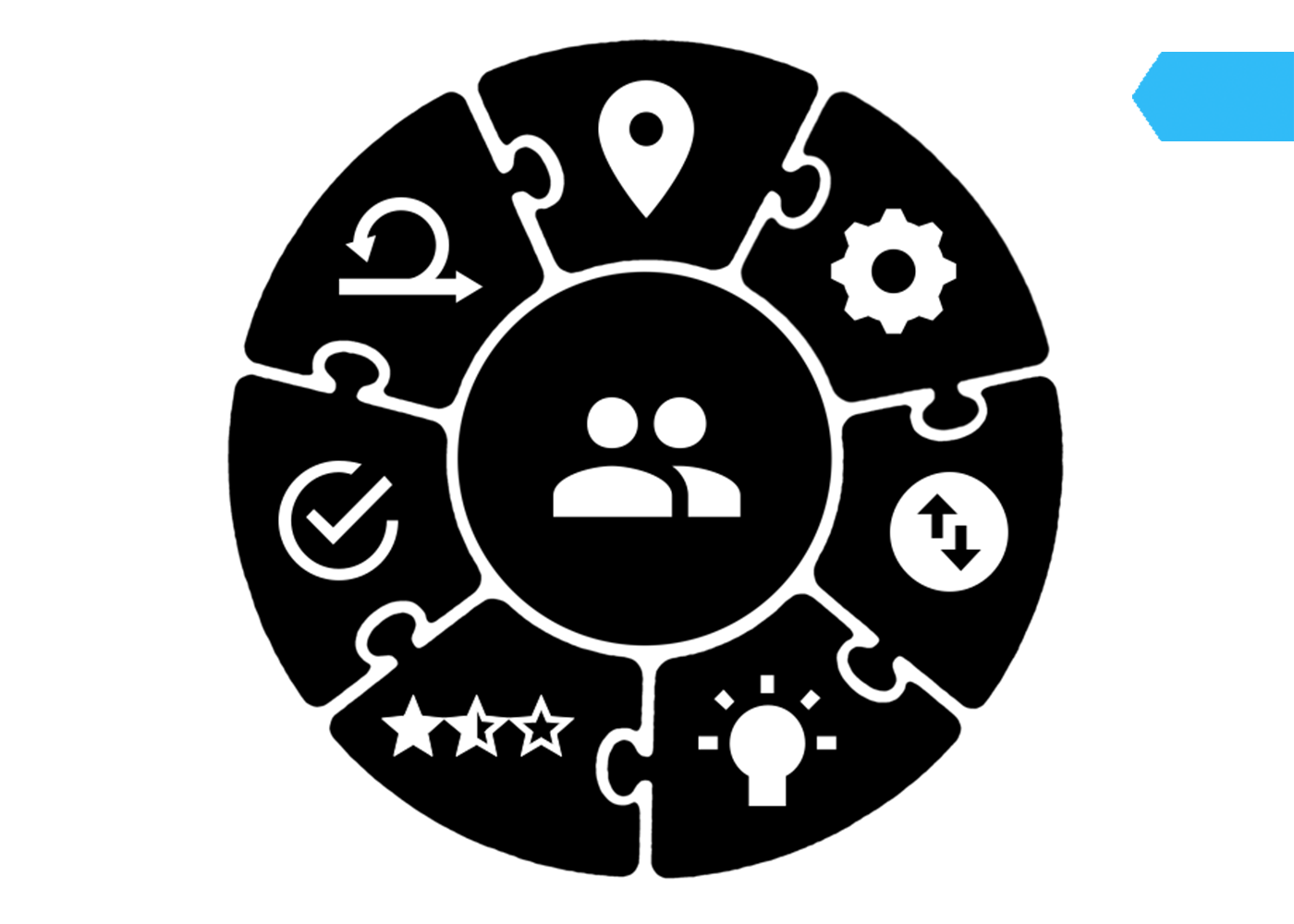 Goal Atlas - Separation Model of Strategy